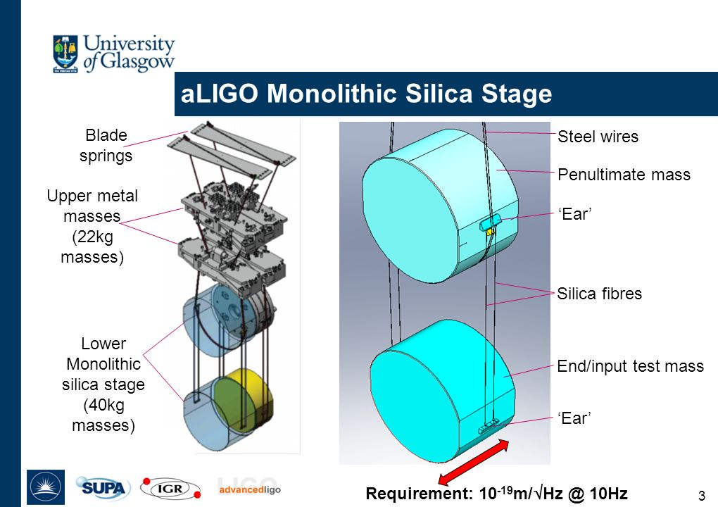 3 aLIGO Monolithic Silica Stage Steel wires Penultimate mass 'Ear' Silica fibres End/input test mass 'Ear' Requirement: m/  10Hz Upper metal masses (22kg masses) Blade springs Lower Monolithic silica stage (40kg masses)