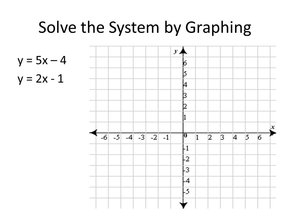 Solve the System by Graphing y = 5x – 4 y = 2x - 1