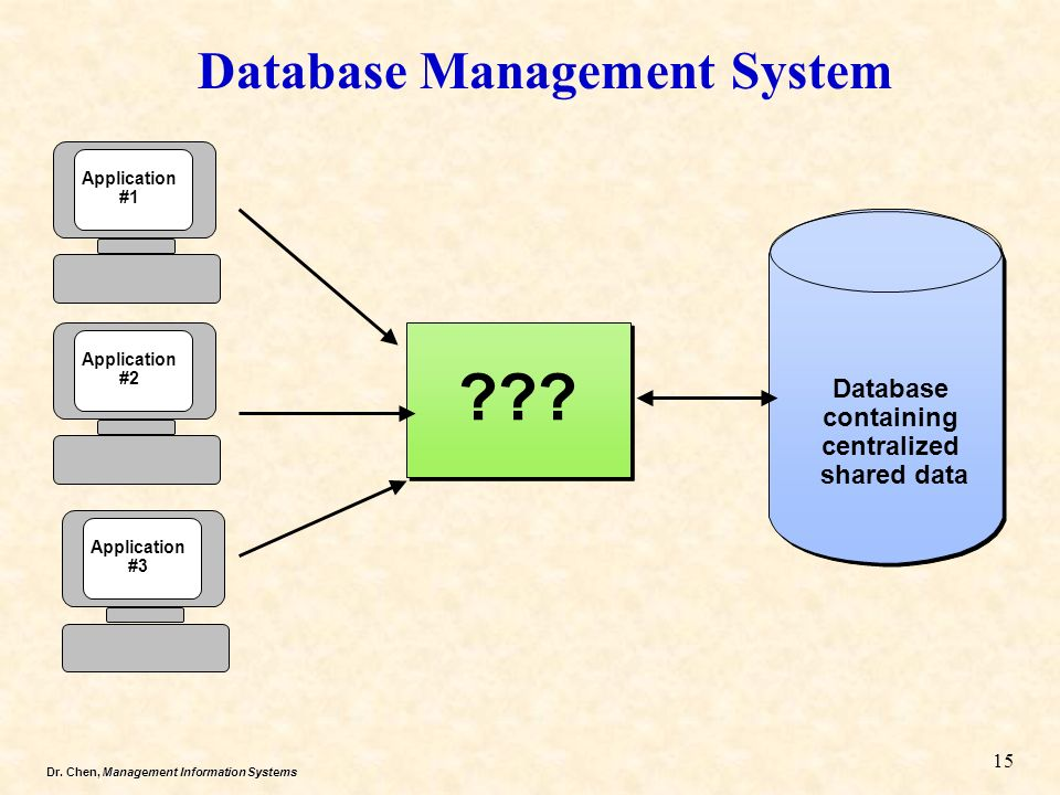 database management system 2 Database management software tools that simplify complexity and drive performance a database management system (dbms) is computer software that enables users and applications to store, modify and analyze a database.