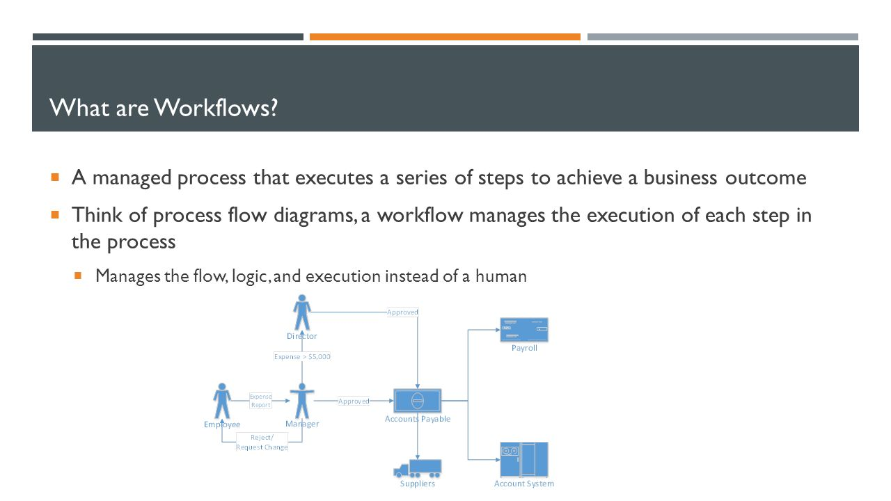 Intro To Sharepoint Workflows Derek Nishino Consulting Ppt Process Flow Diagram Presentation 3 What