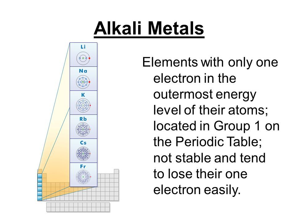 Atoms the smallest particle of an element valence electrons 9 alkali metals elements with only one electron in the outermost energy level urtaz Images