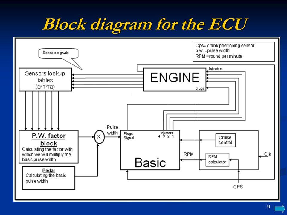 9 Block Diagram For The Ecu: Engine Ecu Block Diagram At Shintaries.co