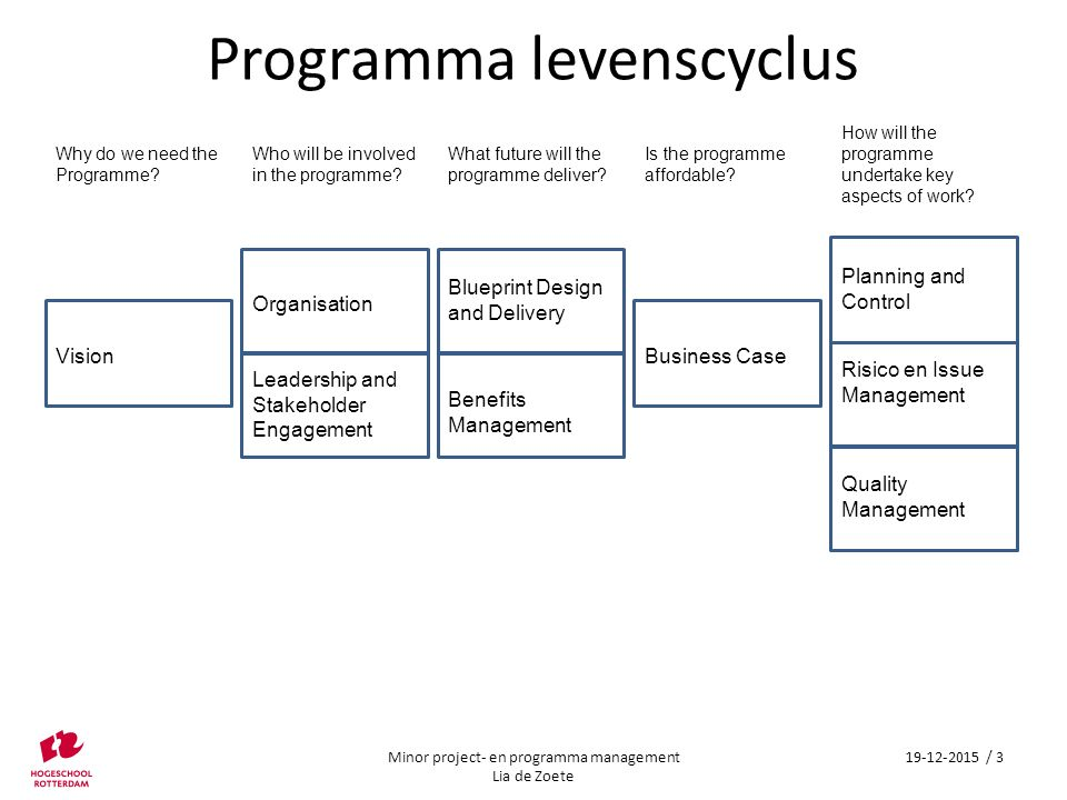 Minor project en programmamanagement les 7 programma levenscyclus what future will the programme deliver is the programme affordable malvernweather Choice Image