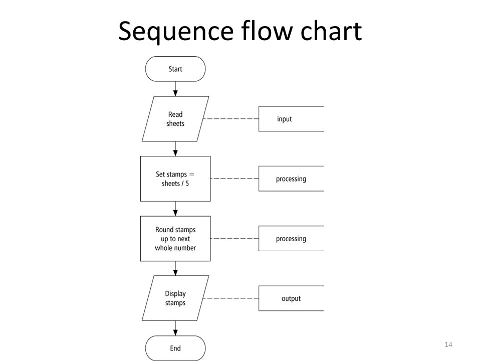 1 Programming Tools Flowcharts Pseudocode Hierarchy Chart