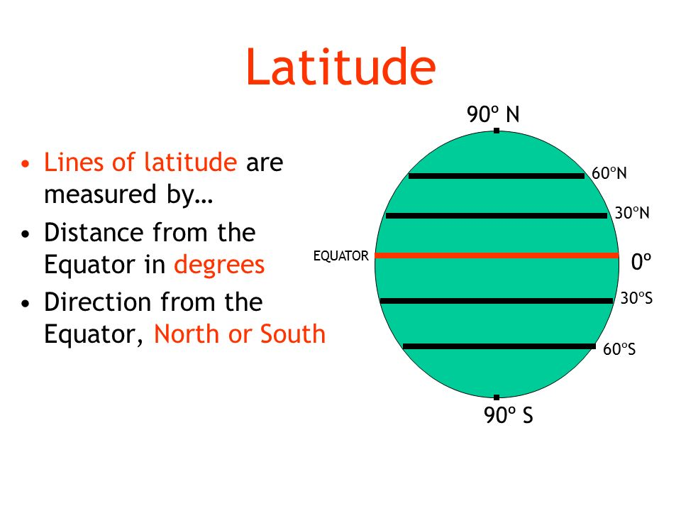 Latitude Lines of latitude are measured by… Distance from the Equator in degrees Direction from the Equator, North or South 0º 90º N 90º S 30ºN 60ºN 30ºS 60ºS EQUATOR