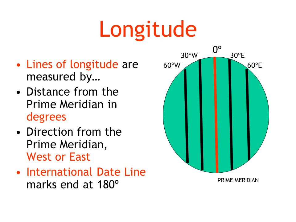 Longitude Lines of longitude are measured by… Distance from the Prime Meridian in degrees Direction from the Prime Meridian, West or East International Date Line marks end at 180º 0º 30ºW 60ºW 30ºE 60ºE PRIME MERIDIAN