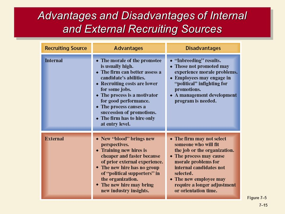 walmart internal and external recruiting 6172 if external candidates are to be sought, human resources implements the external selection policy and procedure 62 job posting job posting is used to notify existing employees of a position's availability and obtain qualified internal candidates of it.