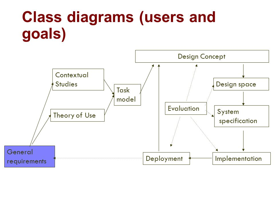 Essentials Of Ovid Using Uml Based Notation To Capture System