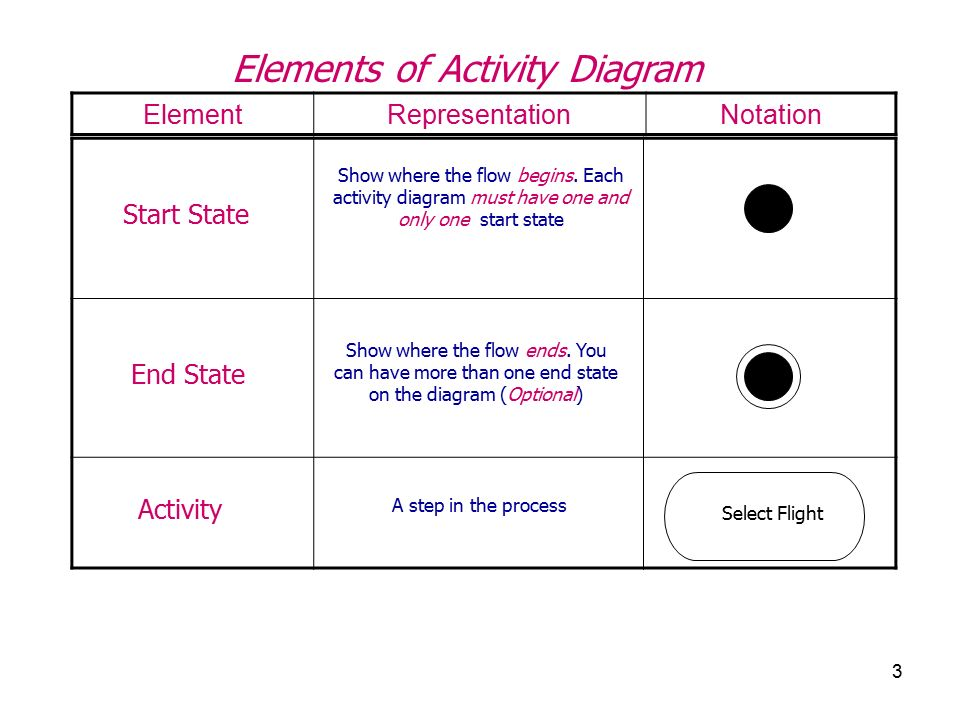 elements of activity diagram notationrepresentationelement end state start  state activity show where the flow begins