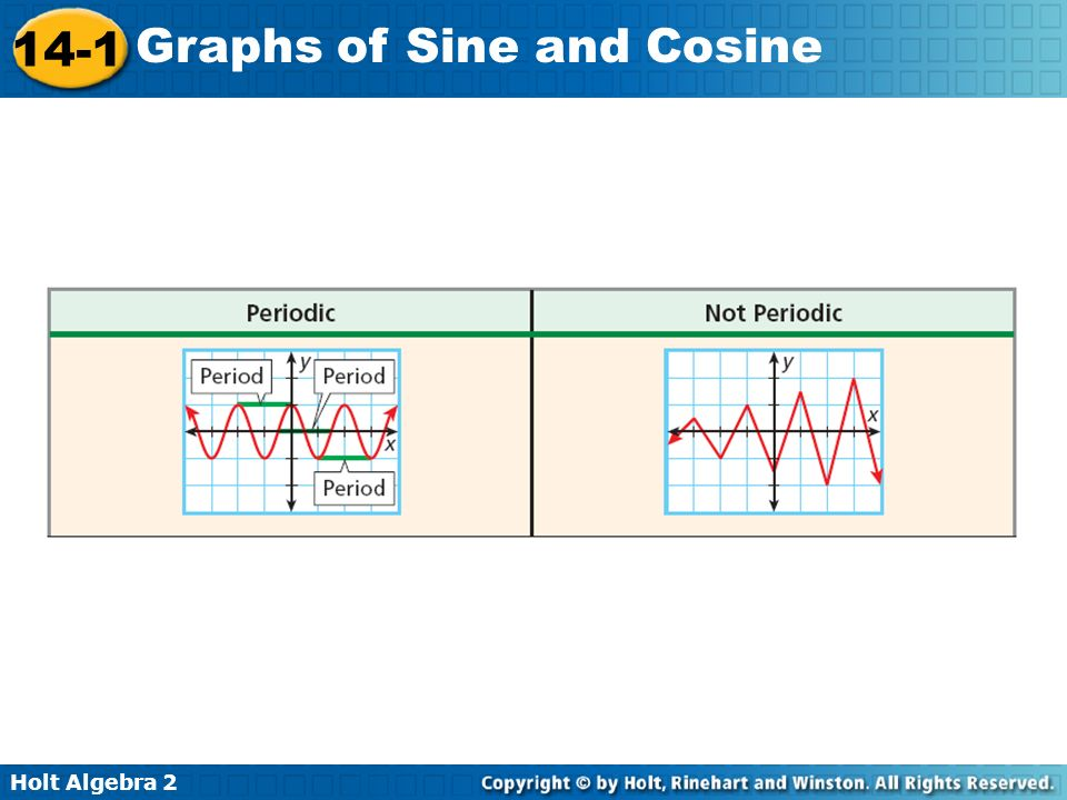 14-1 problem solving graphs of sine and cosine