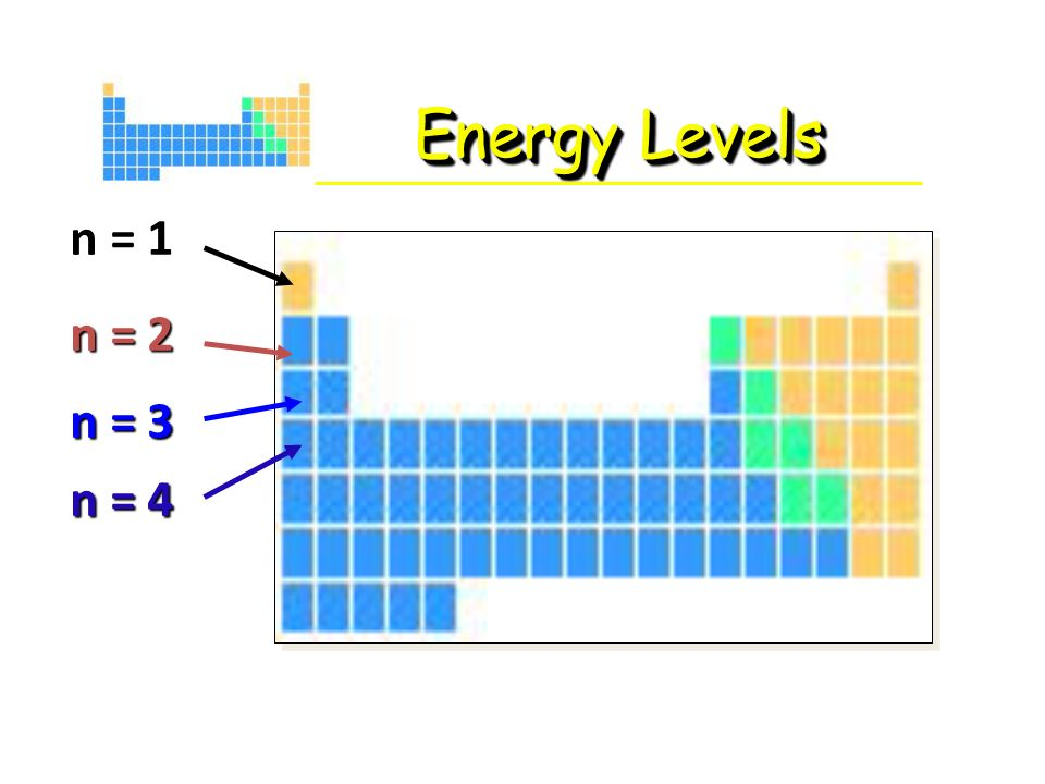 Energy Levels On Periodic Table Ace Energy