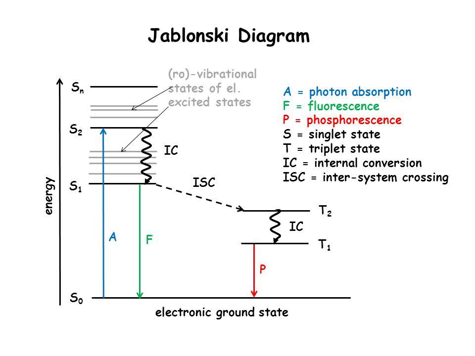 Jablonski Diagram Electronic Ground State A F P Energy Ic Isc Ic
