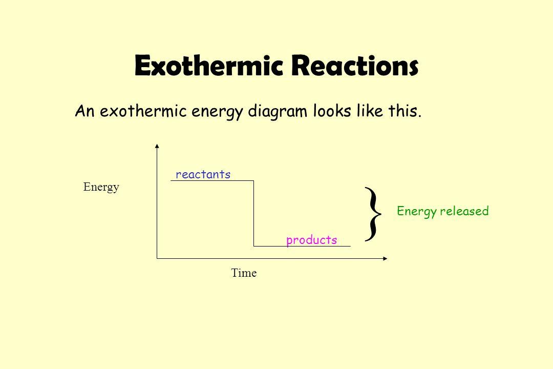 Energy Chemical Reactions Energy Is Needed To Break Bonds Apart