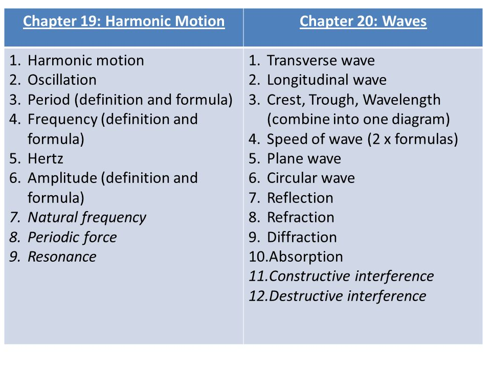 Wave Vocab  Chapter 19: Harmonic MotionChapter 20: Waves 1