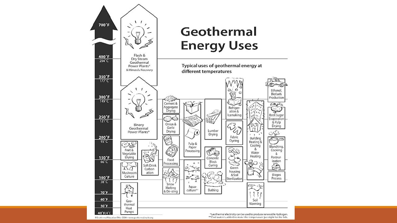 Geothermal Energy Econ 343 A Ndrea V Estmann T Imon R Uth Nd E Power Plant Diagram 5 Plants Are Also Good Electricity Generator Flashed Steam Dry Binary Hybrid
