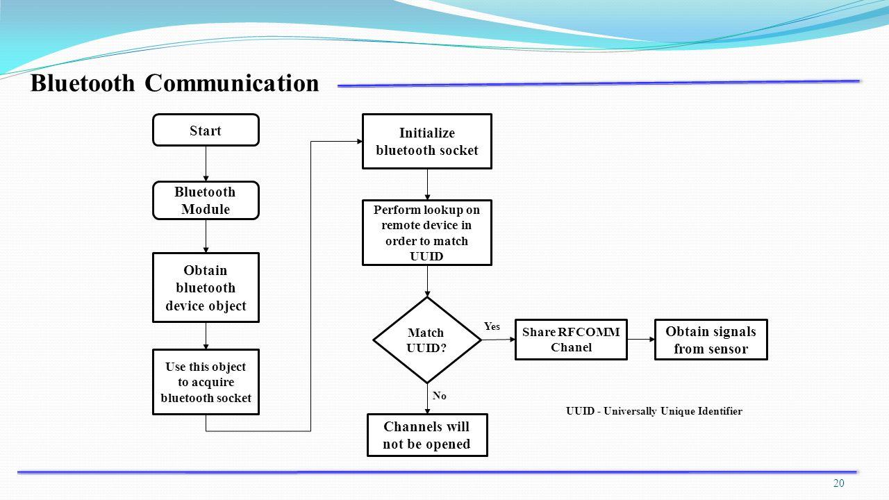 Advisor : Dr  Kai-Wei Ke Presenter : D  Jayasakthi Wireless