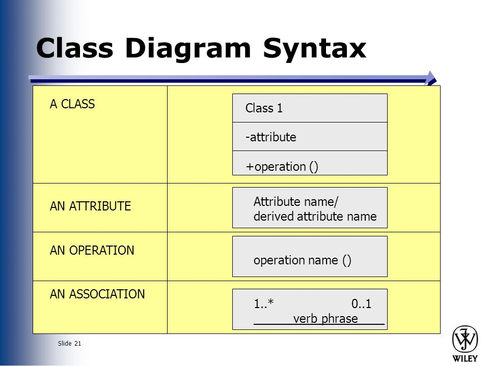 Slide 1 classes and objects slide 2 messages and methods ppt 21 slide 21 class diagram syntax a class an attribute an operation an association class 1 attribute operation attribute name derived attribute name ccuart Choice Image