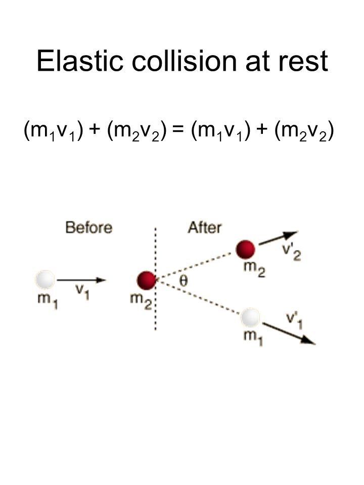 Elastic And Inelastic Collisions A Perfectly Elastic Collision Is