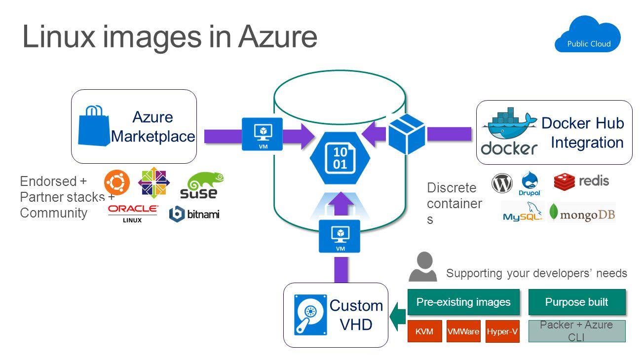 Microsoft Azure Stack Basic Virtualization On-Premises