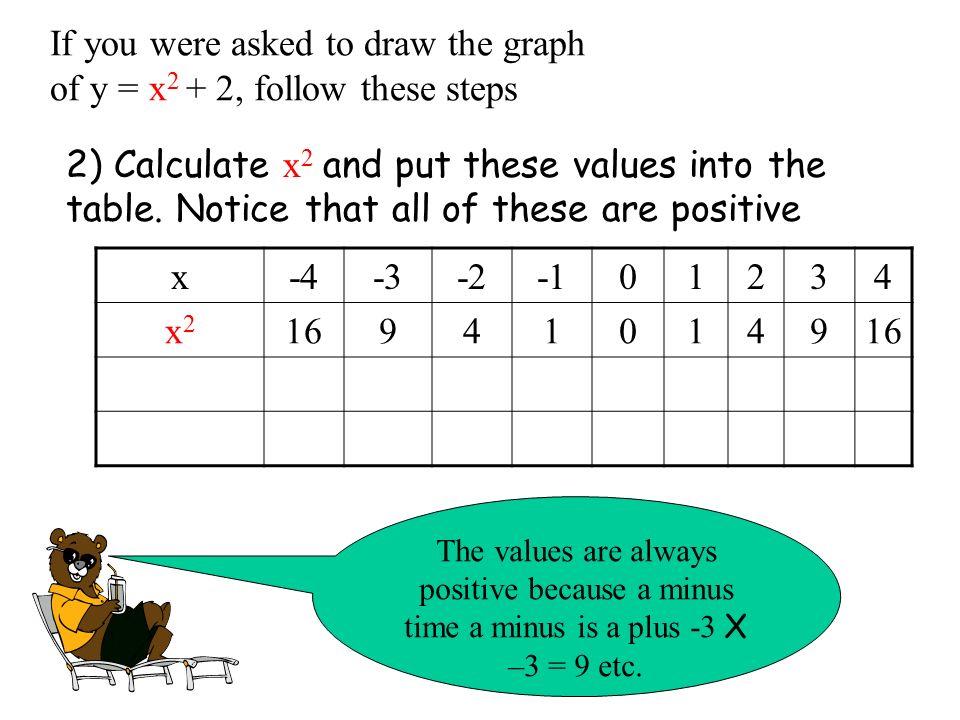 Quadratic function table calculator.