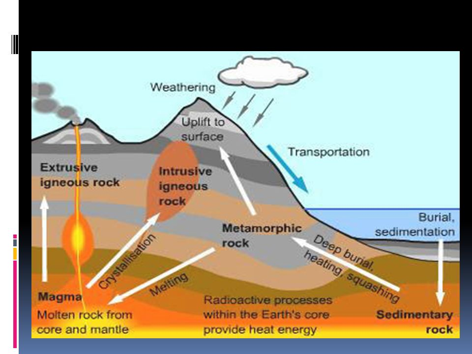 What Is The Rock Cycle The Rock Cycle Defined The Process By