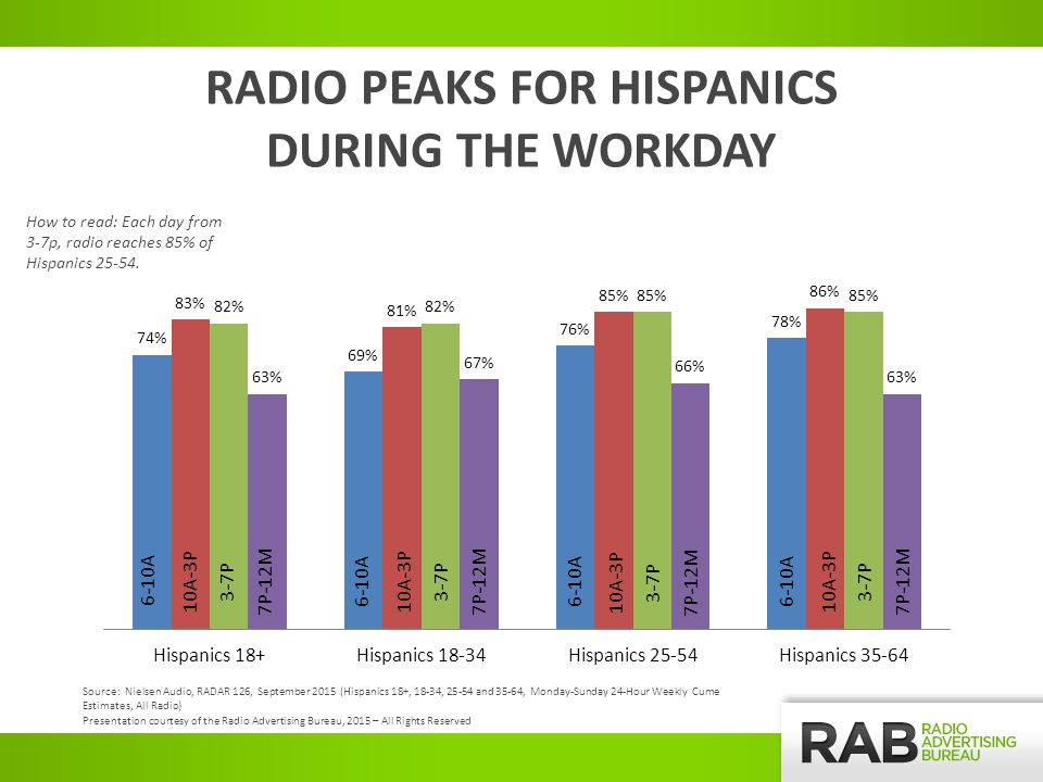 RADIO PEAKS FOR HISPANICS DURING THE WORKDAY How to read: Each day from 3-7p, radio reaches 85% of Hispanics