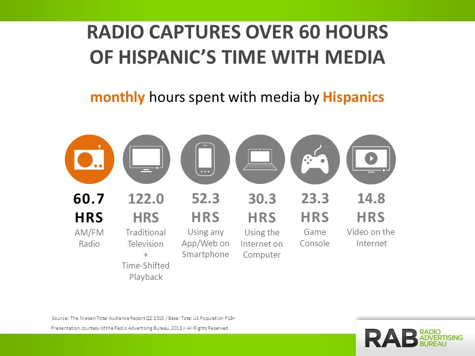 Source: The Nielsen Total Audience Report Q / Base: Total US Population P HRS Traditional Television + Time-Shifted Playback 60.7 HRS AM/FM Radio 30.3 HRS Using the Internet on Computer 52.3 HRS Using any App/Web on Smartphone 14.8 HRS Video on the Internet 23.3 HRS Game Console RADIO CAPTURES OVER 60 HOURS OF HISPANIC'S TIME WITH MEDIA monthly hours spent with media by Hispanics Presentation courtesy of the Radio Advertising Bureau, 2015 – All Rights Reserved