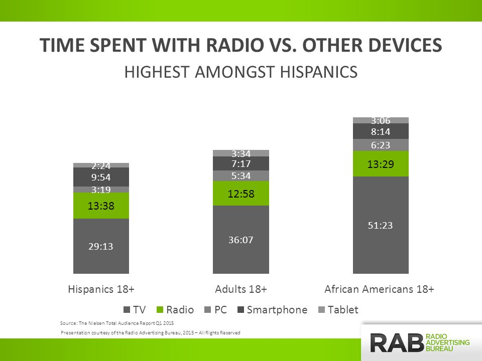 TIME SPENT WITH RADIO VS.