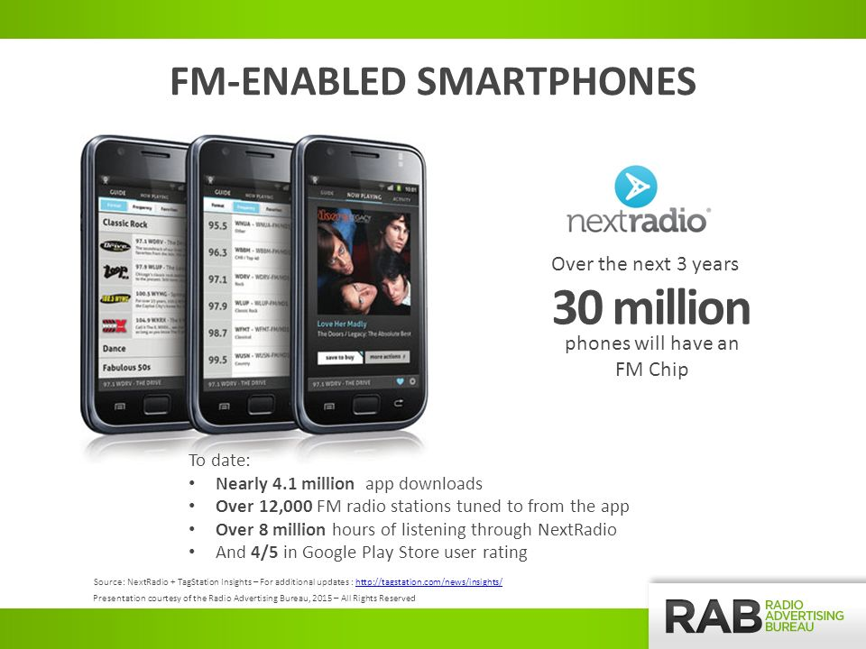 30 million Over the next 3 years phones will have an FM Chip FM-ENABLED SMARTPHONES Source: NextRadio + TagStation Insights – For additional updates :   Presentation courtesy of the Radio Advertising Bureau, 2015 – All Rights Reserved To date: Nearly 4.1 million app downloads Over 12,000 FM radio stations tuned to from the app Over 8 million hours of listening through NextRadio And 4/5 in Google Play Store user rating