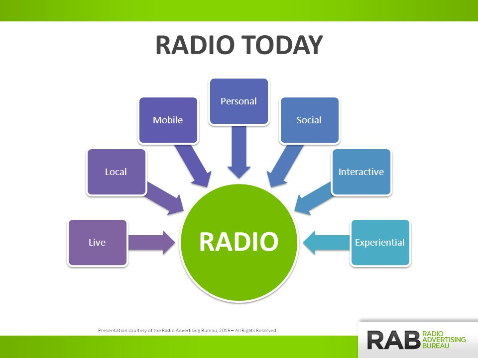RADIO TODAY RADIO LiveLocalMobilePersonalSocialInteractiveExperiential Presentation courtesy of the Radio Advertising Bureau, 2015 – All Rights Reserved
