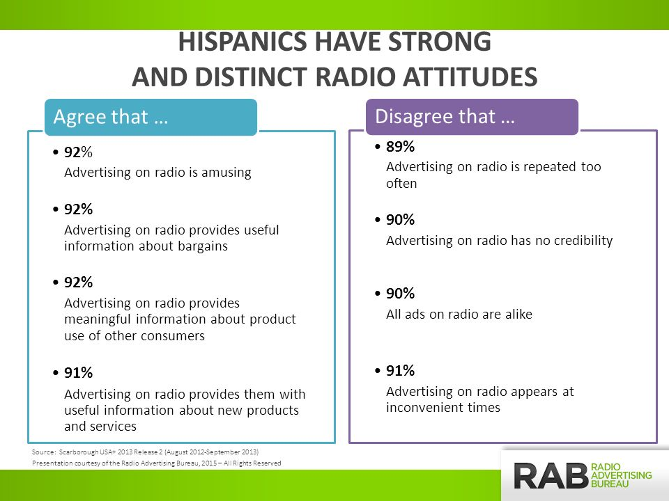 HISPANICS HAVE STRONG AND DISTINCT RADIO ATTITUDES 92% Advertising on radio is amusing 92% Advertising on radio provides useful information about bargains 92% Advertising on radio provides meaningful information about product use of other consumers 91% Advertising on radio provides them with useful information about new products and services Agree that … 89% Advertising on radio is repeated too often 90% Advertising on radio has no credibility 90% All ads on radio are alike 91% Advertising on radio appears at inconvenient times Disagree that … Source: Scarborough USA Release 2 (August 2012-September 2013) Presentation courtesy of the Radio Advertising Bureau, 2015 – All Rights Reserved