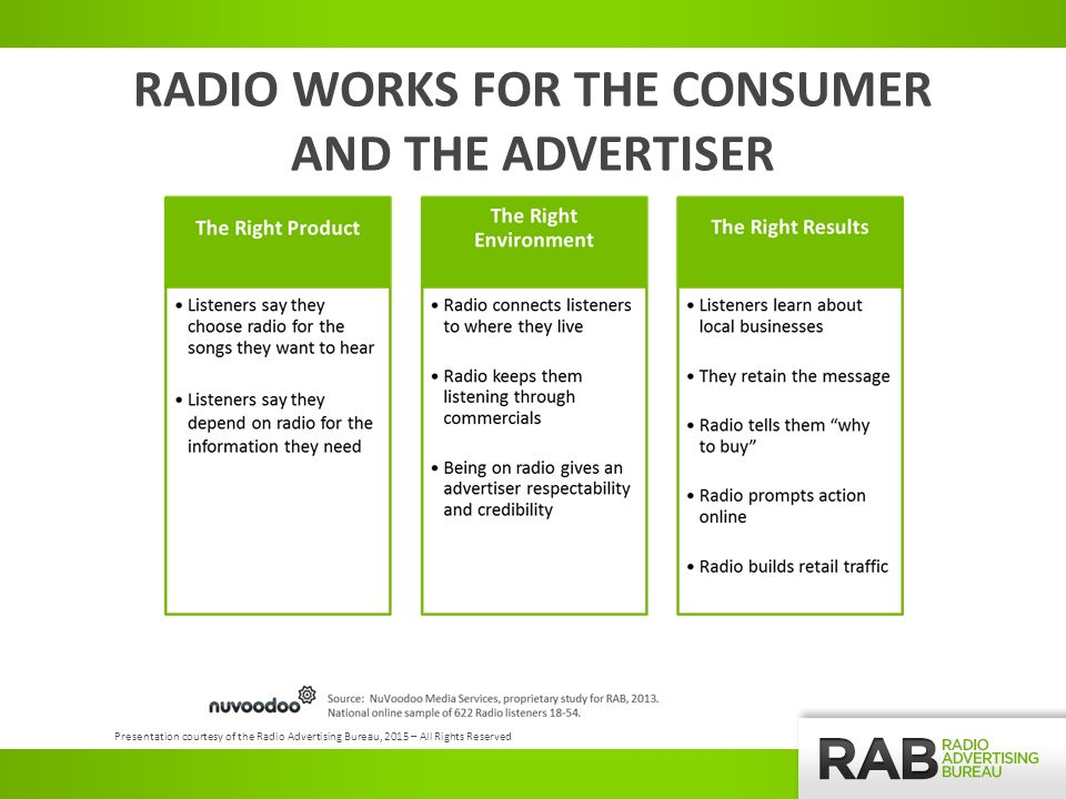 RADIO WORKS FOR THE CONSUMER AND THE ADVERTISER Presentation courtesy of the Radio Advertising Bureau, 2015 – All Rights Reserved