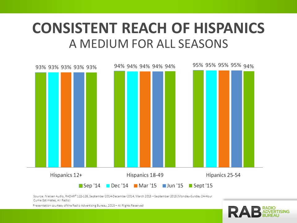 CONSISTENT REACH OF HISPANICS A MEDIUM FOR ALL SEASONS Presentation courtesy of the Radio Advertising Bureau, 2015 – All Rights Reserved Source: Nielsen Audio, RADAR® , September 2014-December 2014, March 2015 – September 2015 (Monday-Sunday 24-Hour Cume Estimates, All Radio)