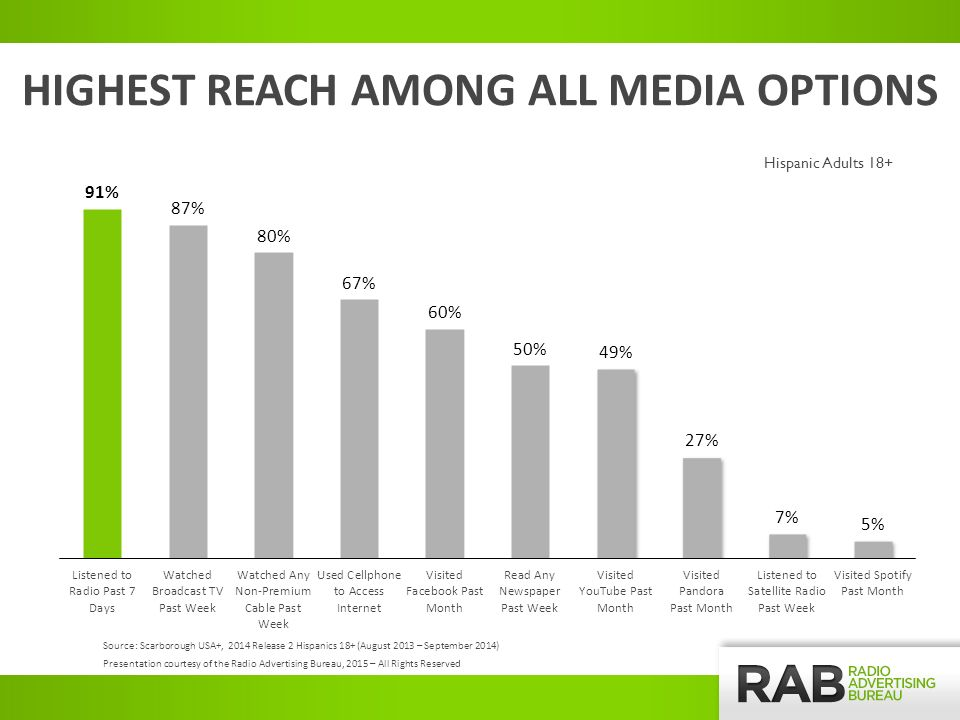 HIGHEST REACH AMONG ALL MEDIA OPTIONS Hispanic Adults 18+ Source: Scarborough USA+, 2014 Release 2 Hispanics 18+ (August 2013 – September 2014) Presentation courtesy of the Radio Advertising Bureau, 2015 – All Rights Reserved