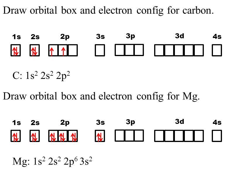 Orbital Box Diagram For Magnesium Ion Diy Enthusiasts Wiring
