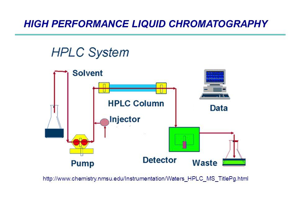 High Performance Liquid Chromatography Hplc High Performance