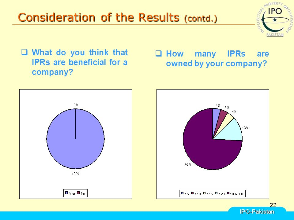 22 Consideration of the Results (contd.) IPO-Pakistan  What do you think that IPRs are beneficial for a company.
