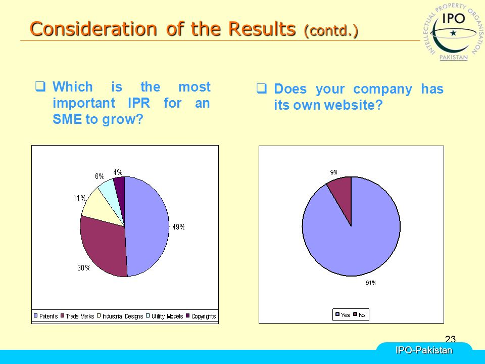 23 Consideration of the Results (contd.) IPO-Pakistan  Which is the most important IPR for an SME to grow.