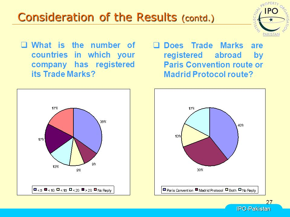 27 Consideration of the Results (contd.) IPO-Pakistan  What is the number of countries in which your company has registered its Trade Marks.