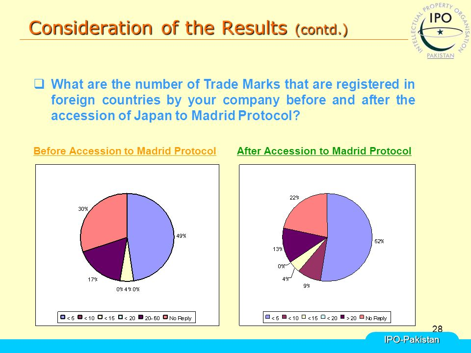 28 Consideration of the Results (contd.) IPO-Pakistan  What are the number of Trade Marks that are registered in foreign countries by your company before and after the accession of Japan to Madrid Protocol.