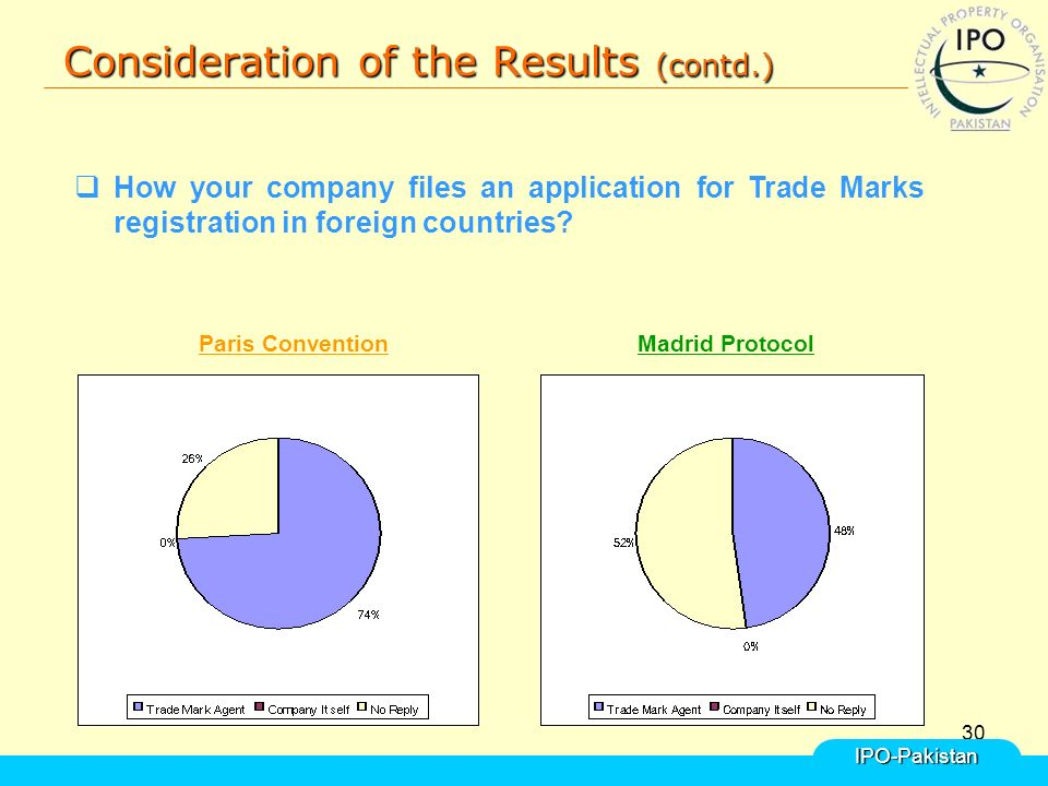 30 Consideration of the Results (contd.) IPO-Pakistan  How your company files an application for Trade Marks registration in foreign countries.