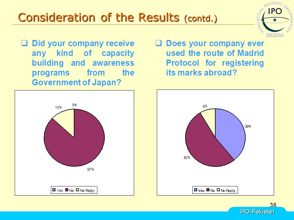 38 Consideration of the Results (contd.) IPO-Pakistan  Did your company receive any kind of capacity building and awareness programs from the Government of Japan.