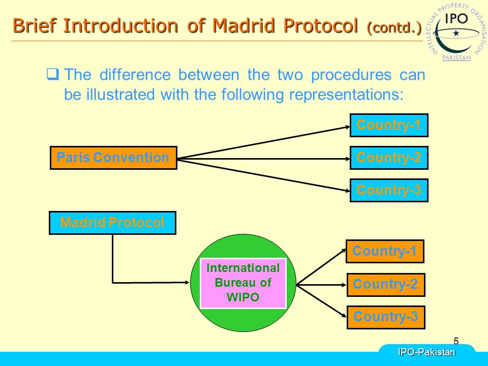 5 Brief Introduction of Madrid Protocol (contd.)  The difference between the two procedures can be illustrated with the following representations:IPO-Pakistan Madrid Protocol Paris Convention Country-3 Country-2 Country-1 International Bureau of WIPO Country-1 Country-2 Country-3