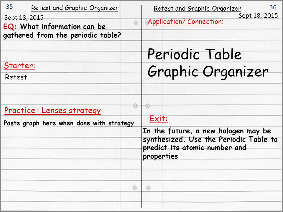 Starter: Retest And Graphic Organizer Sept 18, 2015 Application/  Connection: Periodic Table