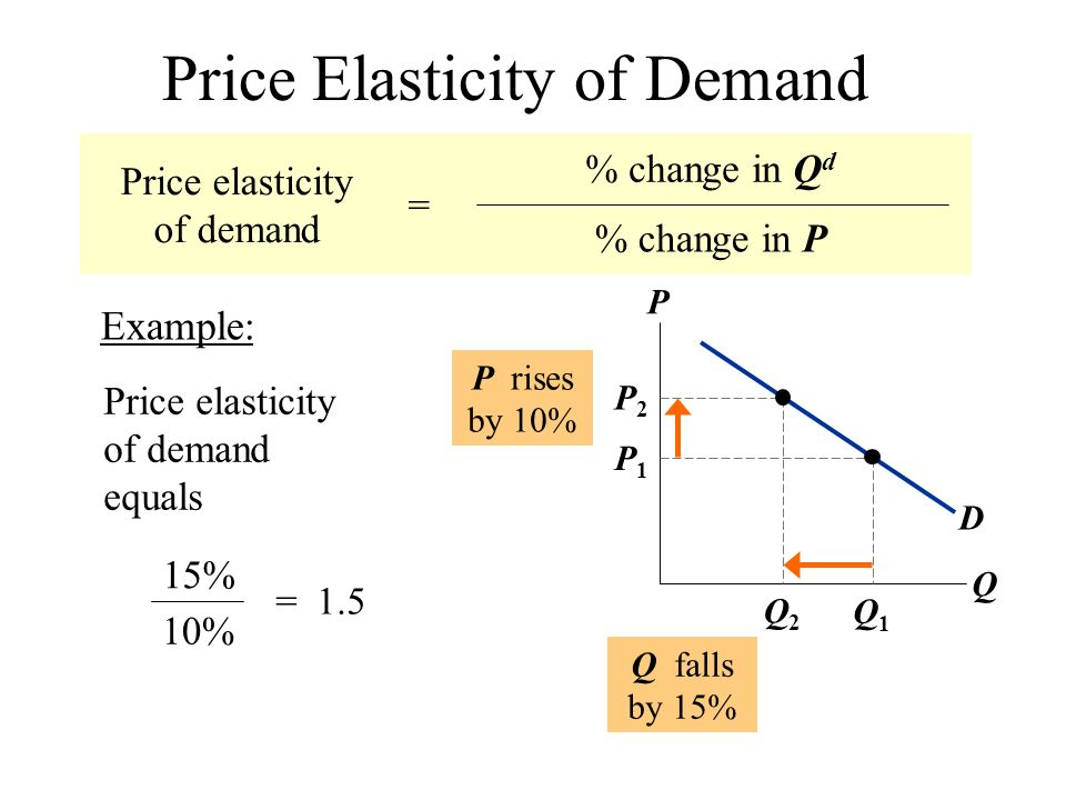Unit 2 Supply Demand And Consumer Choice Supply And Demand