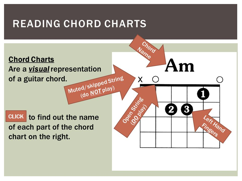 Chord Charts The Following Presentation Is Designed To Help You
