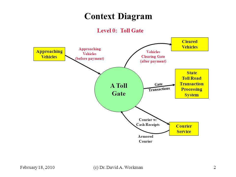 Data Flow Diagram for a Toll Gate COP 4331 and EEL4884 OO Processes