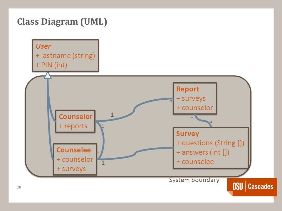 Notations requirements documentation typical parts of requirements 29 class diagram uml ccuart Images