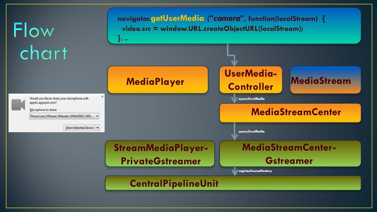 PeerConnection PeerHandler MediaPlayer UserMedia- Controller
