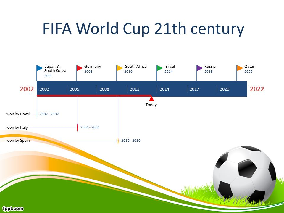 today qatar 2022 russia 2018 brazil 2014 south africa 2010 germany